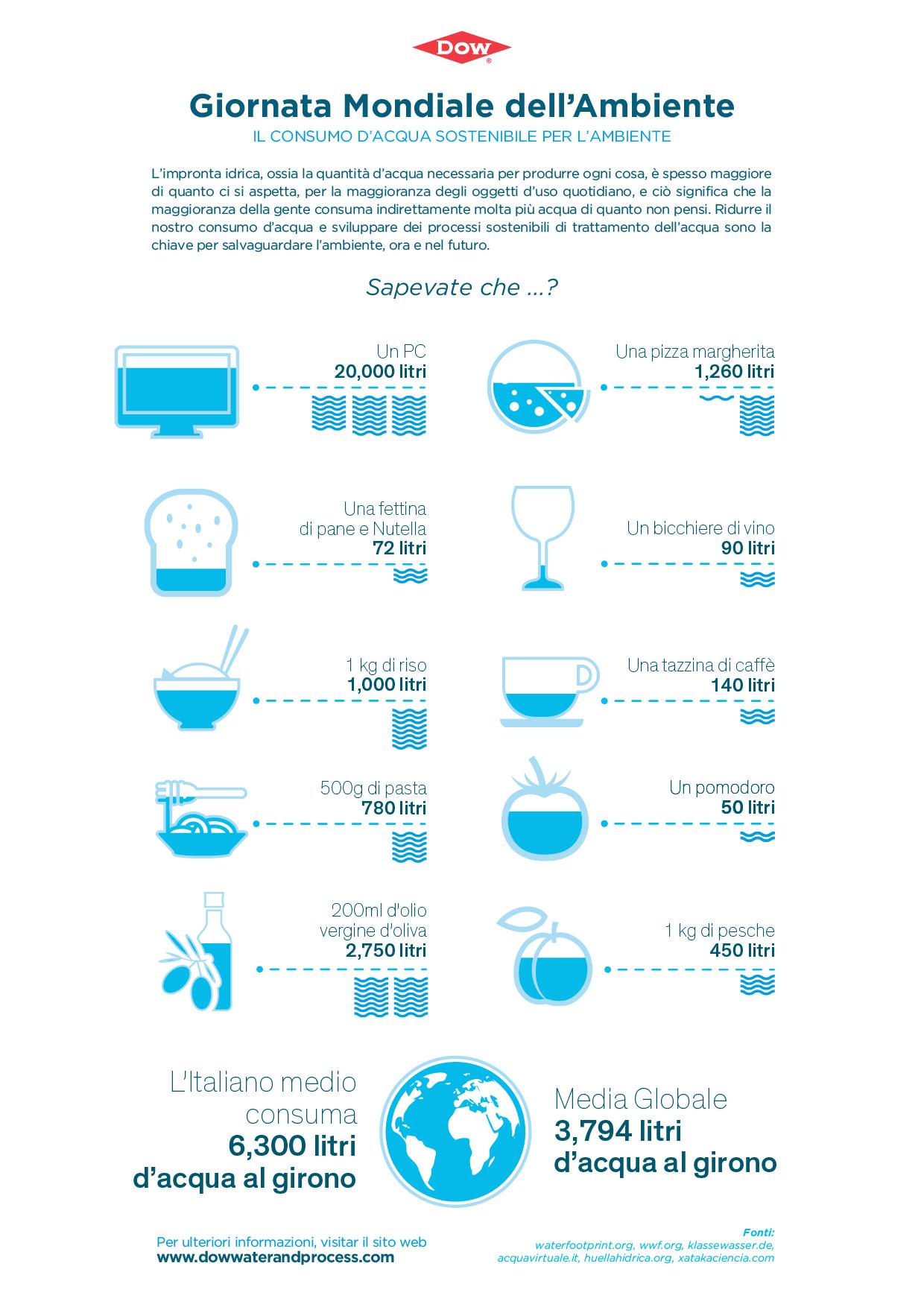 DW&PS-Giornata Mondiale dell¹Ambiente